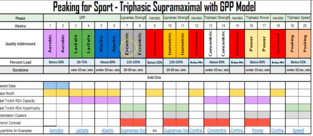 Triphasic Training Aerobic GPP